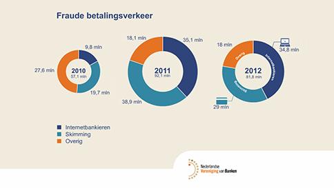 Nederlandse Vereniging van Banken Prezi fraude betalingsverkeer door ShareAll