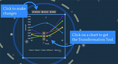 Prezi Charts bewerken en aanpassen
